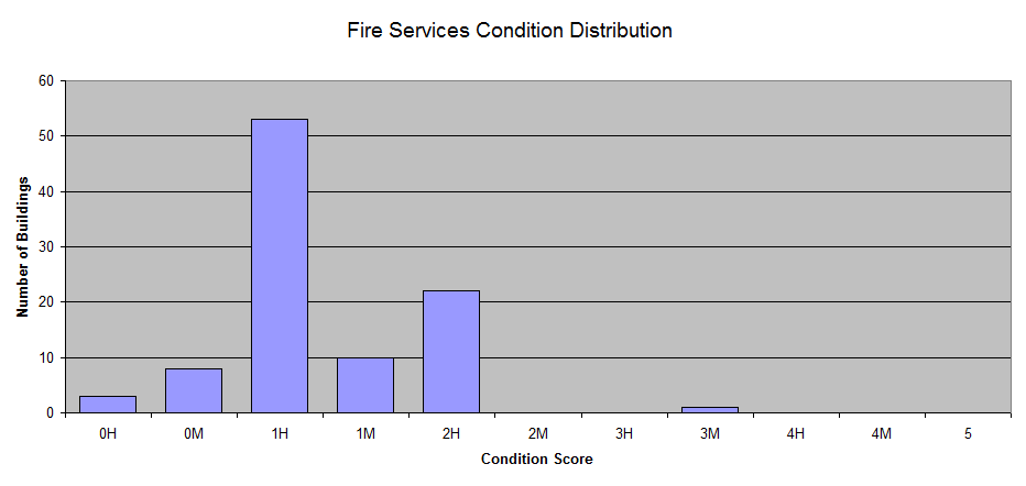 building-fire-services-condition-distribution.png