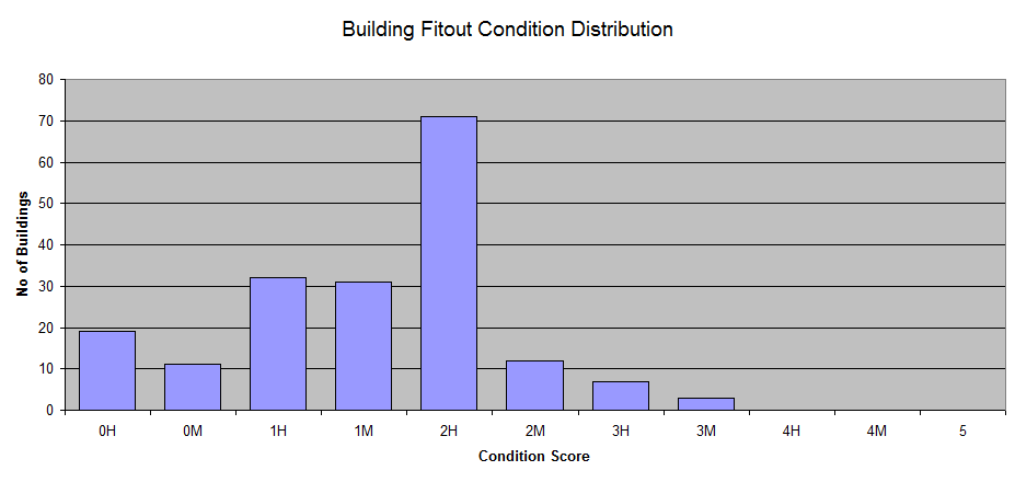 building-fitout-condition-distribution.png