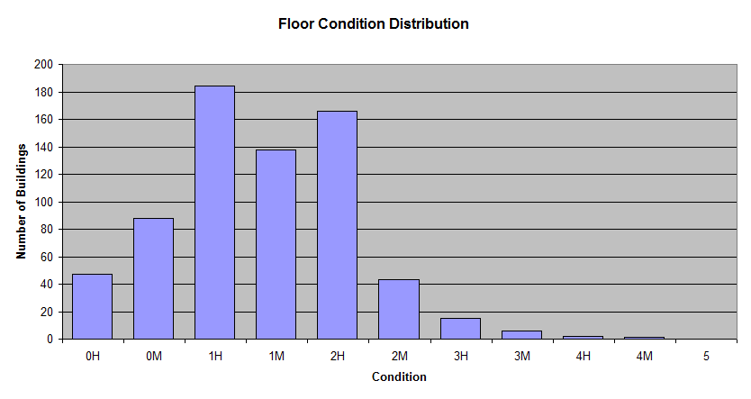 building-floor-condition-distribution.png