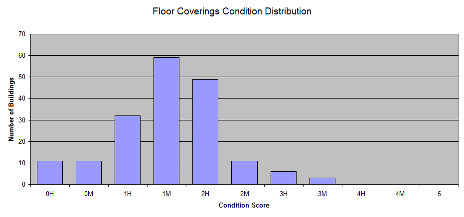 building-floor-coverings-condition-distribution.png