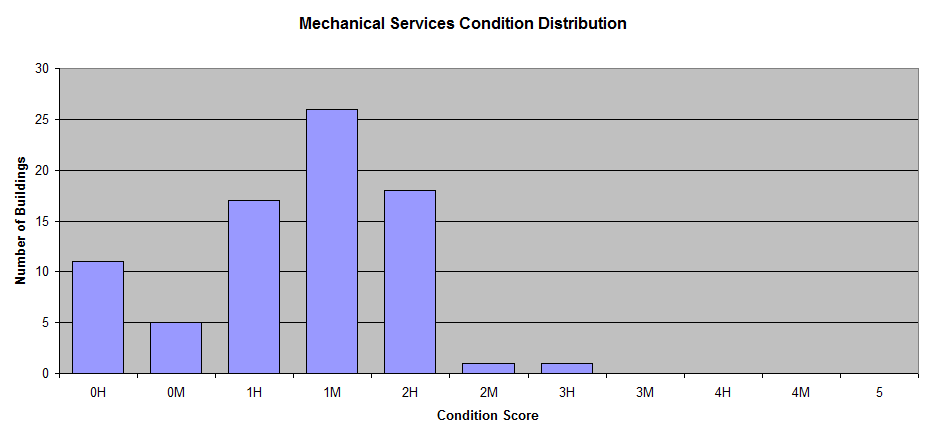 building-mechanical-services-condition-distribution.png