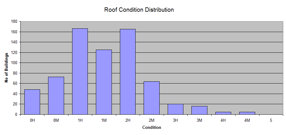 building-roof-condition-distribution.png