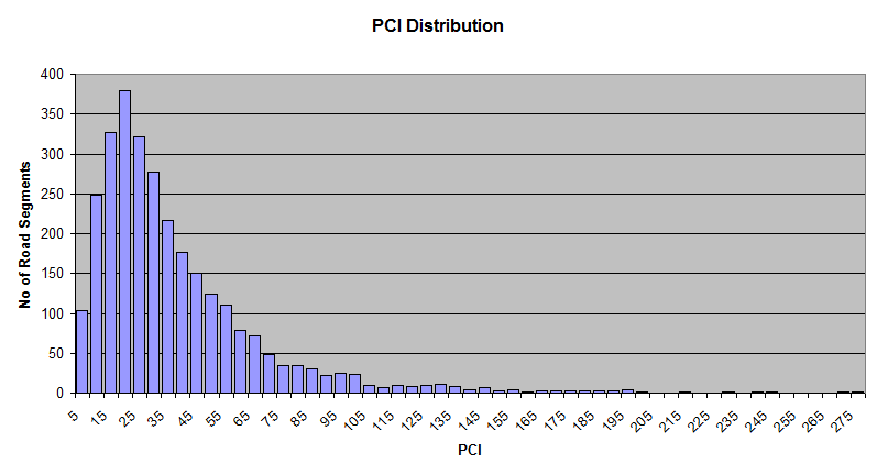 2010-PCI-Distribution-Graph-Grouped.png