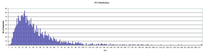 2010-PCI-Distribution-Graph.png