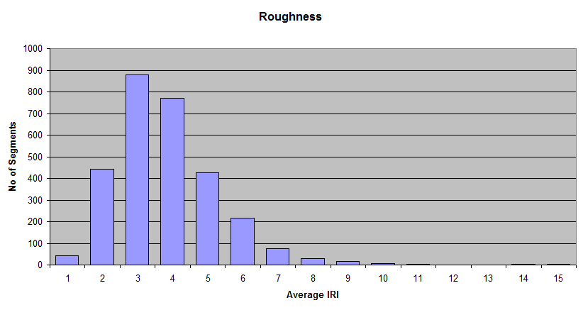 2010-Roughness-Graph.png