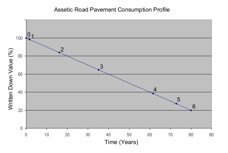 Assetic-Road-Pavement-Consumption-Profile.png