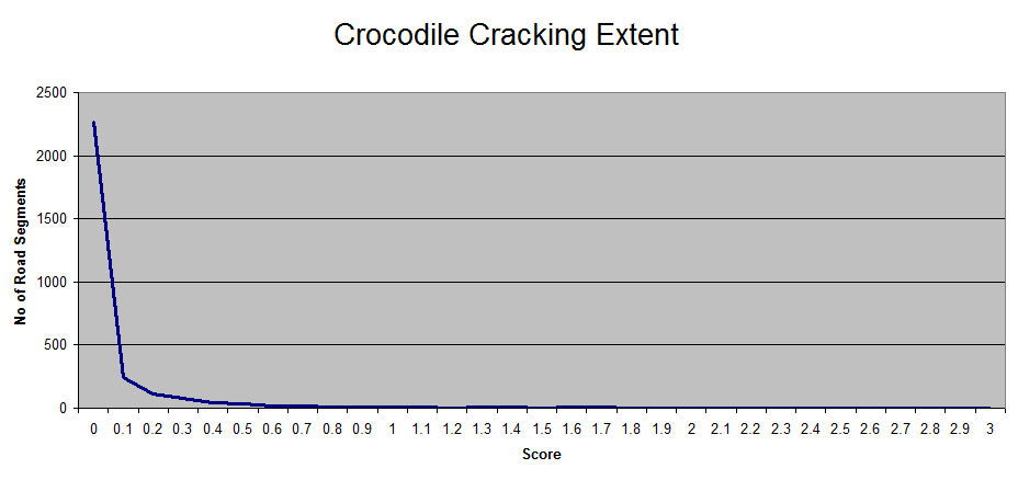 2010-Crocodile-Cracking-Extent.png