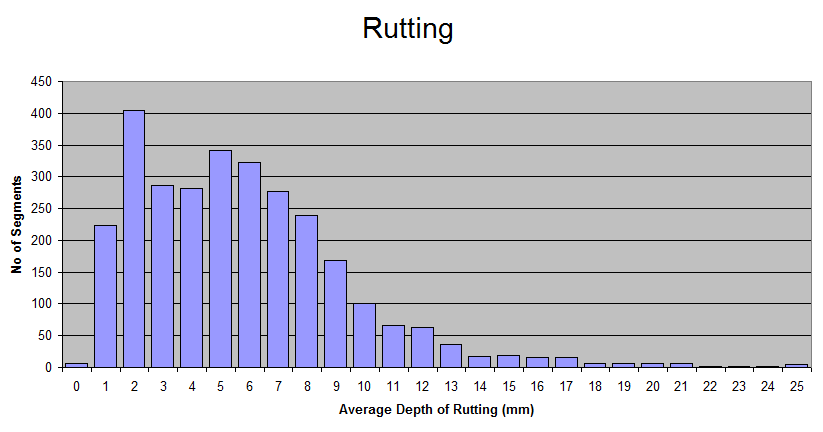 2010-Rutting-Distribution-Graph.png