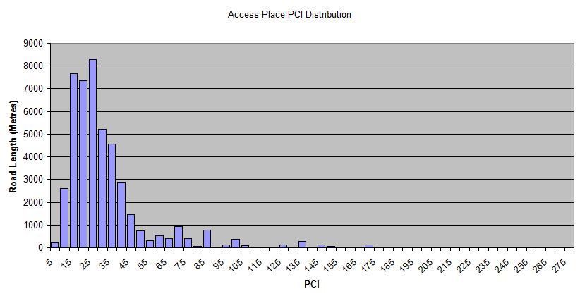 Access-Place-PCI-Distribution.png