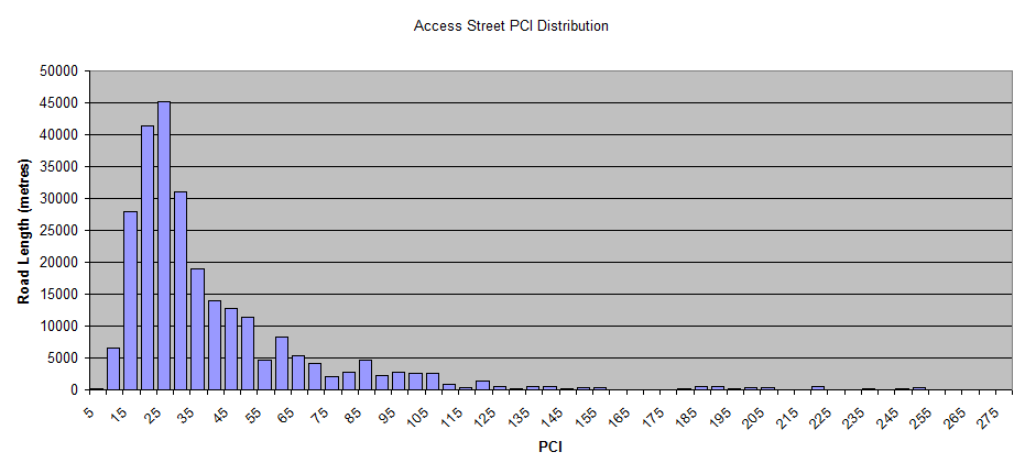 Access-Street-PCI-Distribution.png