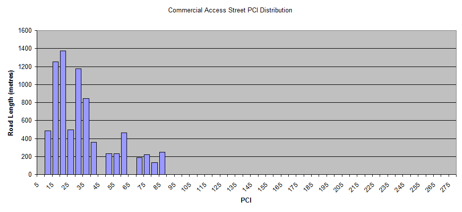 Commercial-Access-Street-PCI-Distribution.png