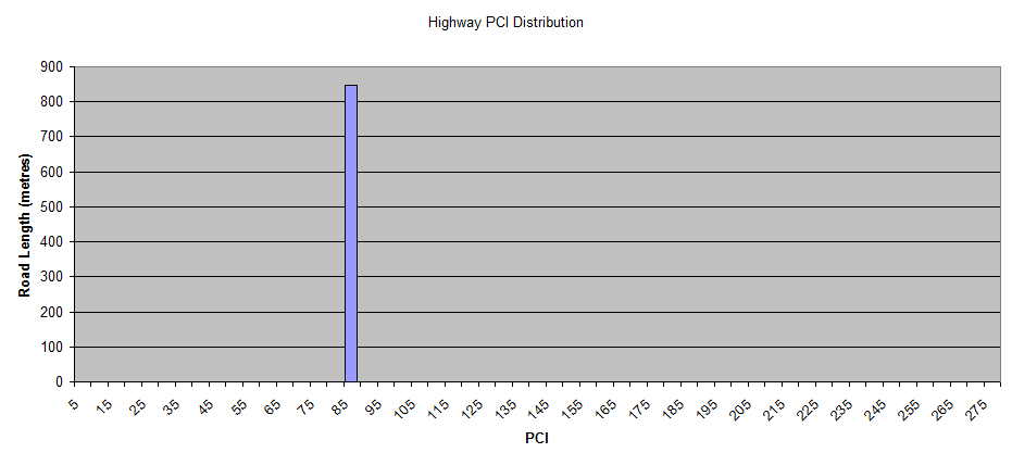 Highway-PCI-Distribution.png