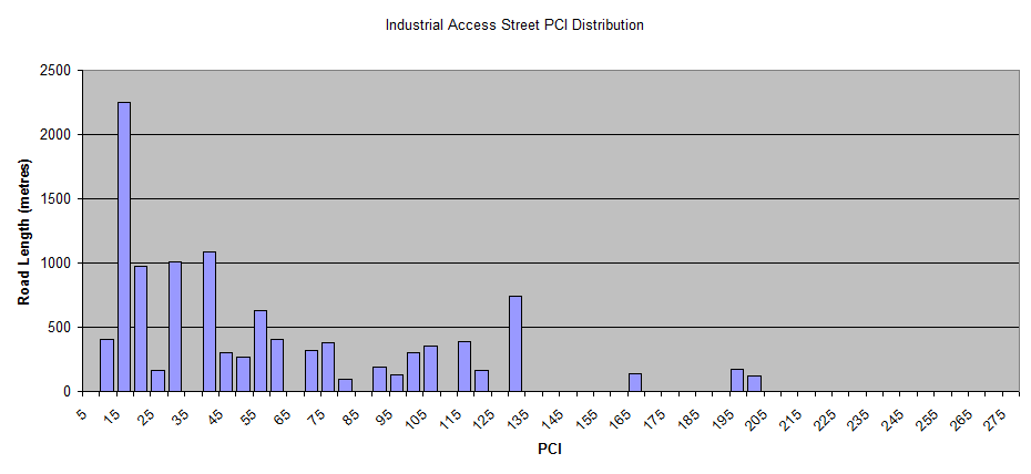 Industrial-Access-Street-PCI-Distribution.png