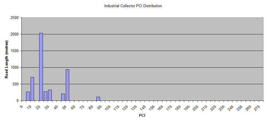 Industrial-Collector-PCI-Distribution.png