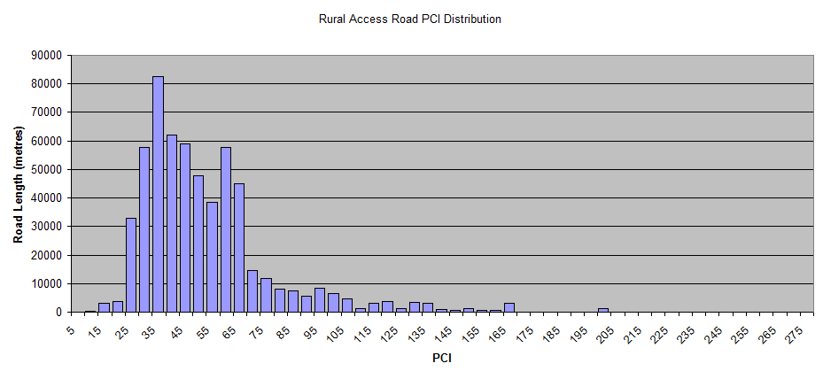 Rural-Access-Road-PCI-Distribution.png