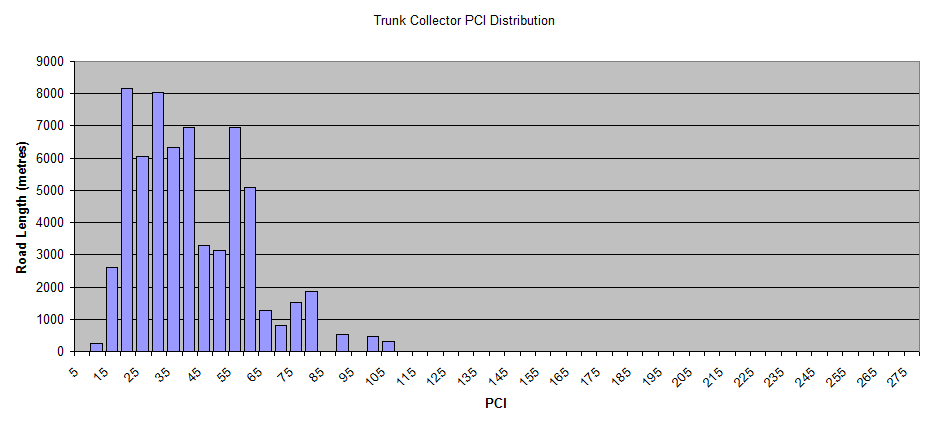 Trunk-Collector-PCI-Distribution.png