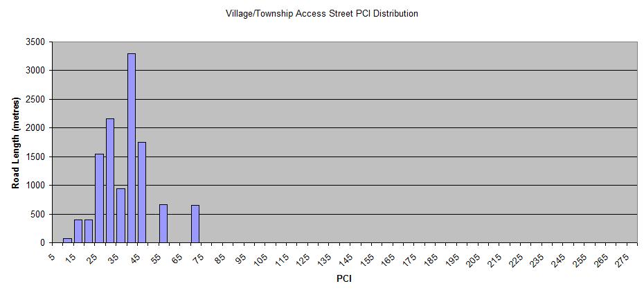 Village-Township-Access-Street-PCI-Distribution.png