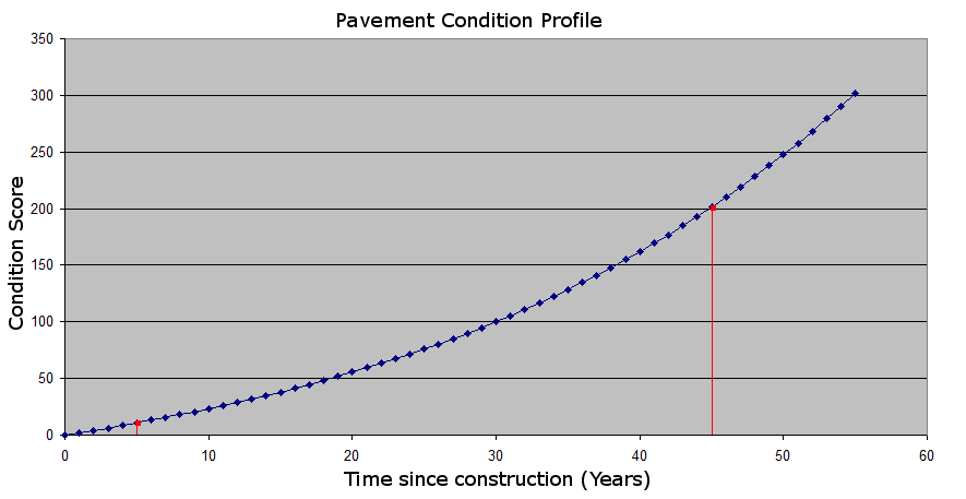 Example-Condition-Curve-2.png